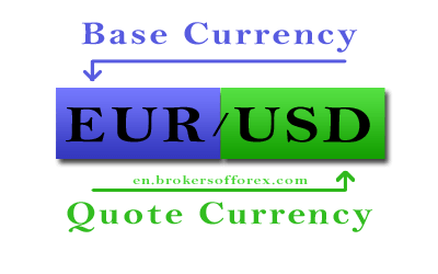 What is a Currency Pair? Base currency, Quote currency