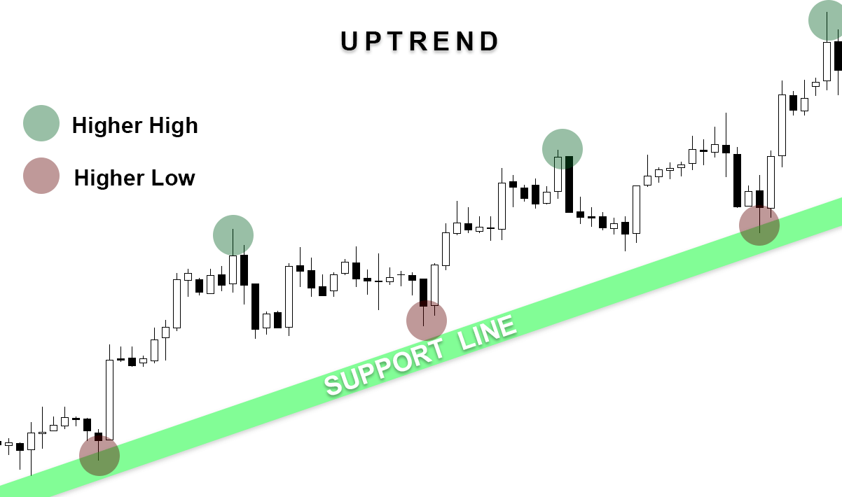 Forex uptrend downtrend