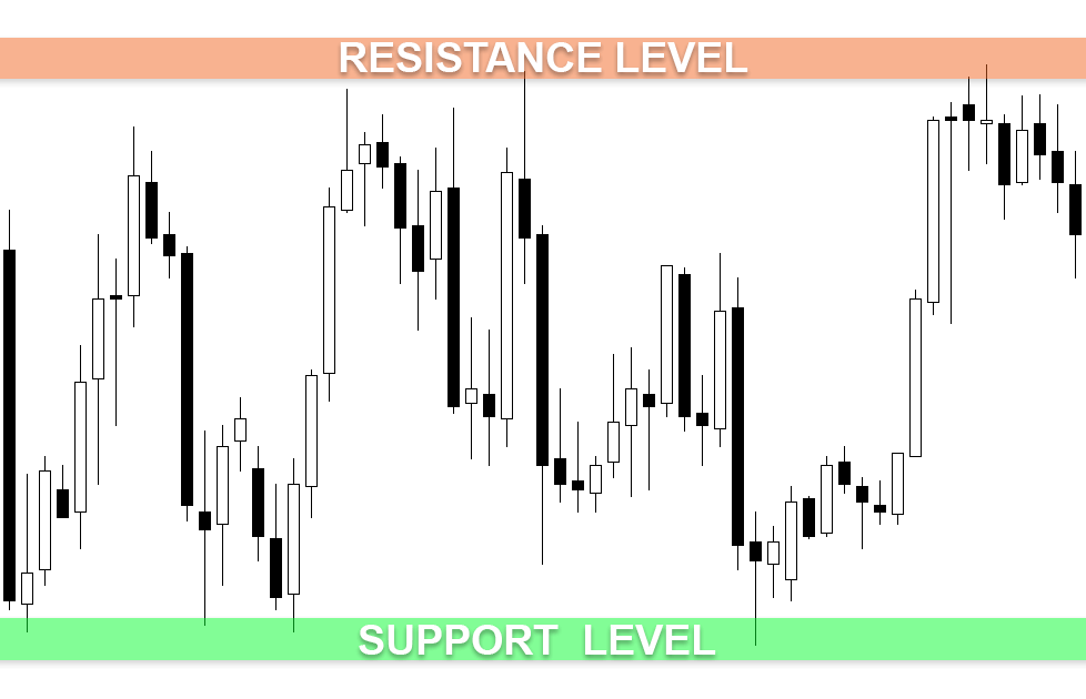 What is support and resistance?