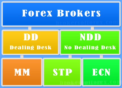Types of brokers in forex