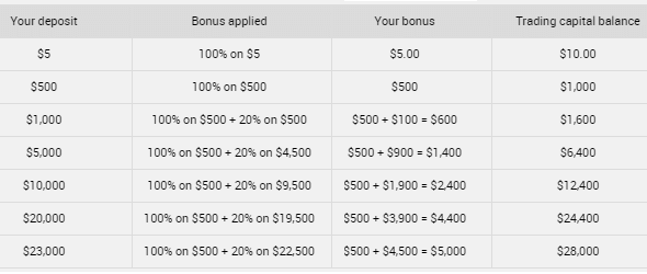 XM.com Deposit Bonus up to 100%