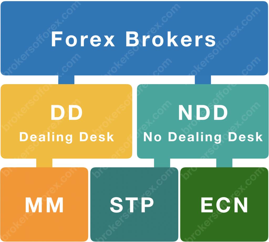 Types of forex brokers