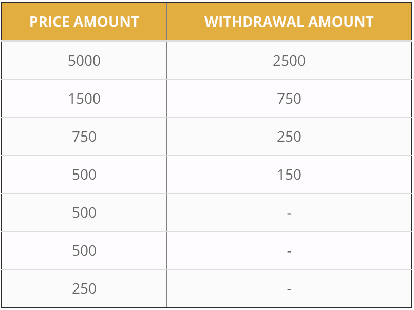 27Forex - Contest 2021 Prizes
